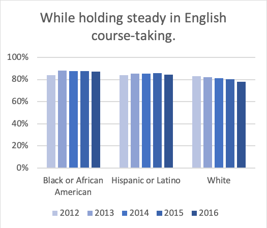 English in the first year by Race
