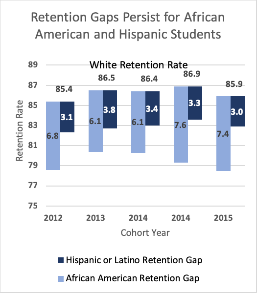 Retention Gaps by Race and Ethnicity
