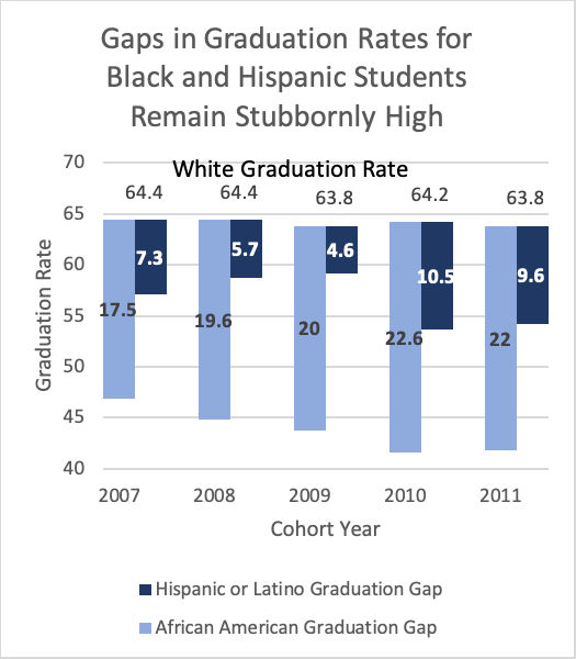 Graduation Gaps by Race and Ethnicity
