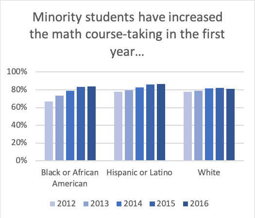 Math in the First Year by Race